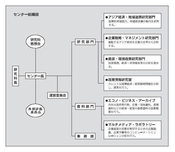 センター組織図